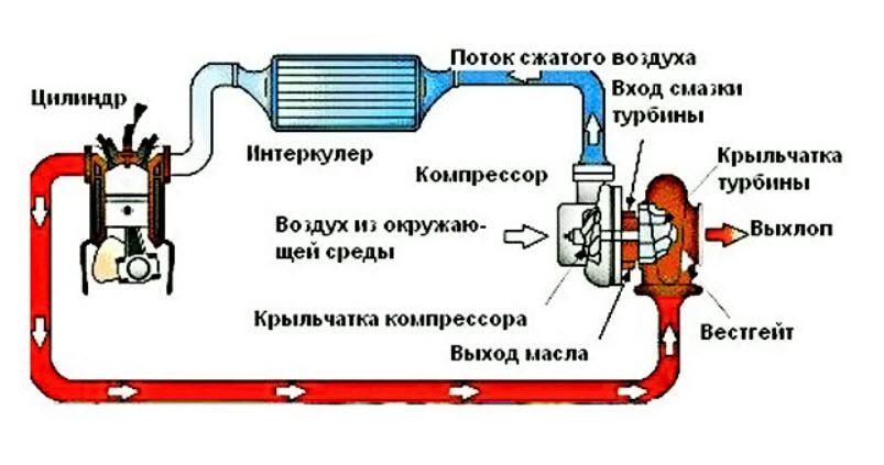 2019 04 15 20 20 10 - Схема турбонаддува дизельного двигателя с интеркулером