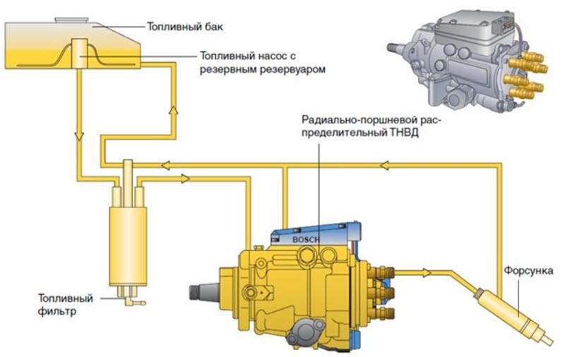 Топливный насос высокого давления (ТНВД): принцип работы, виды и неисправности