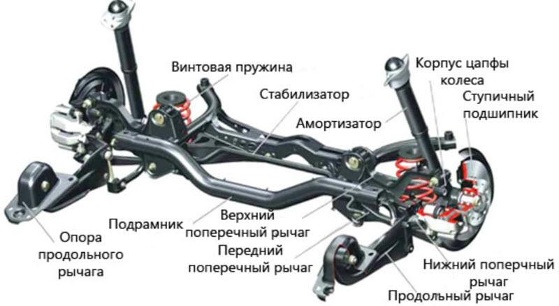 Причины стука в передней и задней подвеске