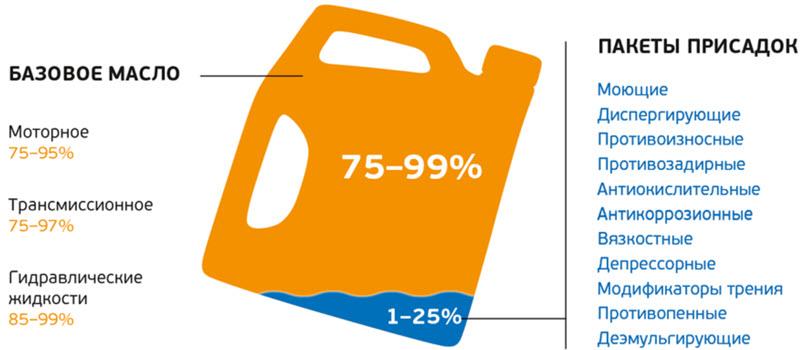 Есть ли срок годности у моторного масла