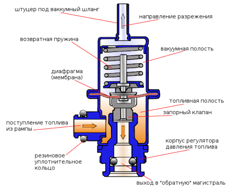 Как работает регулятор давления топлива (проверка и замена РТД)