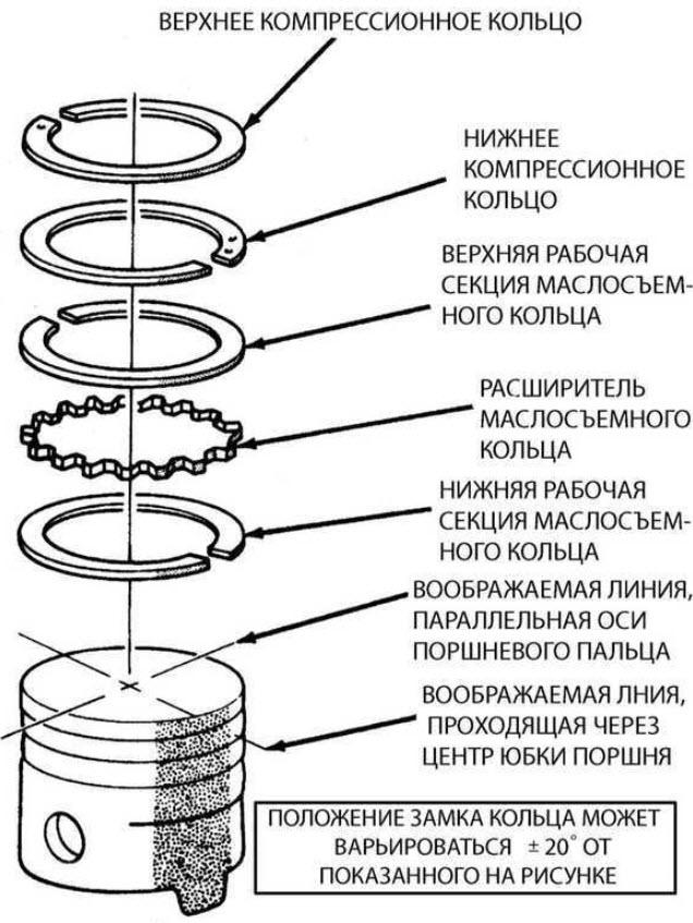 Какой должен быть зазор между поршнем и цилиндром