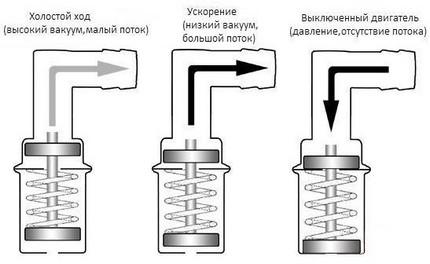 Клапан PCV или как работает вентиляция картерных газов в автомобиле